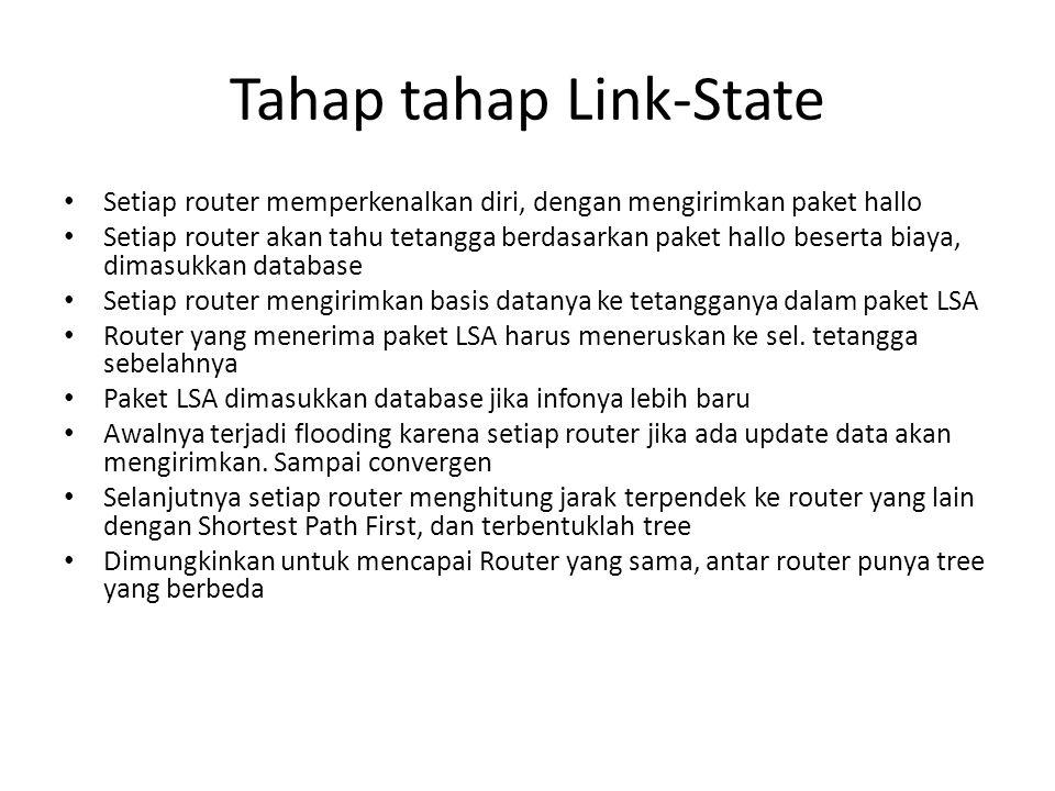Tahap tahap Link-State Setiap router memperkenalkan diri, dengan mengirimkan paket hallo Setiap router akan tahu tetangga berdasarkan paket hallo bese