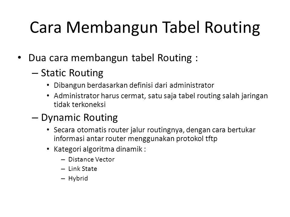 Cara Membangun Tabel Routing Dua cara membangun tabel Routing : – Static Routing Dibangun berdasarkan definisi dari administrator Administrator harus