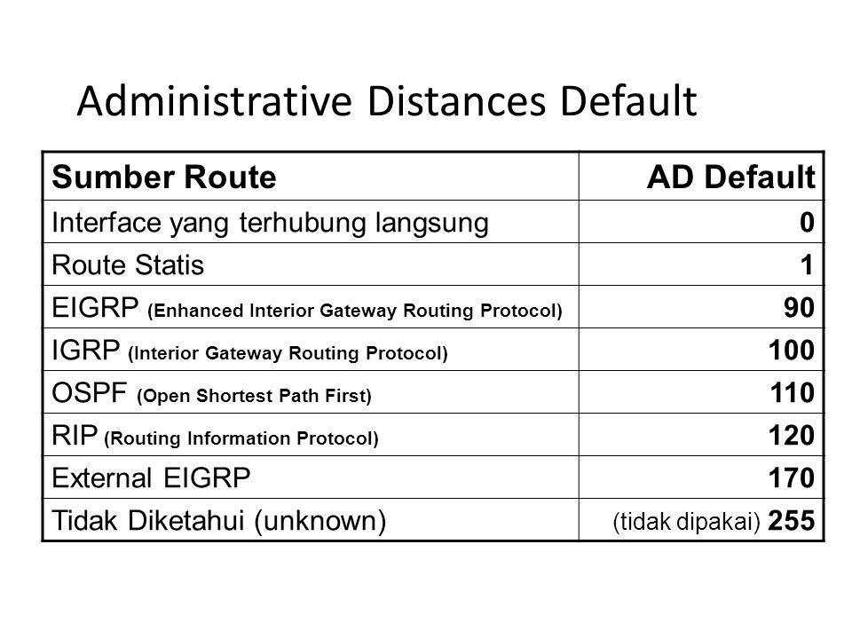 Administrative Distances Default Sumber RouteAD Default Interface yang terhubung langsung0 Route Statis1 EIGRP (Enhanced Interior Gateway Routing Prot