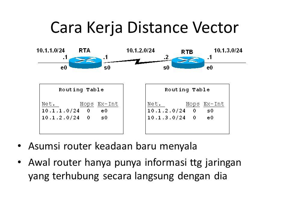 Cara Kerja Distance Vector Asumsi router keadaan baru menyala Awal router hanya punya informasi ttg jaringan yang terhubung secara langsung dengan dia