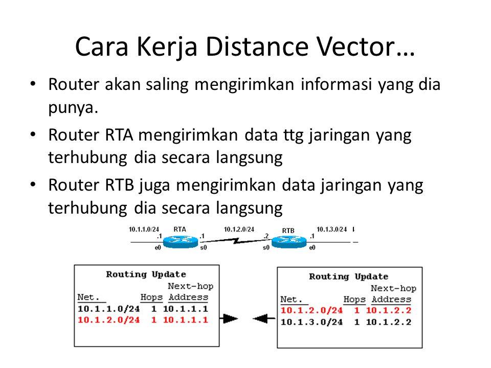 Cara Kerja Distance Vector… Router akan saling mengirimkan informasi yang dia punya. Router RTA mengirimkan data ttg jaringan yang terhubung dia secar
