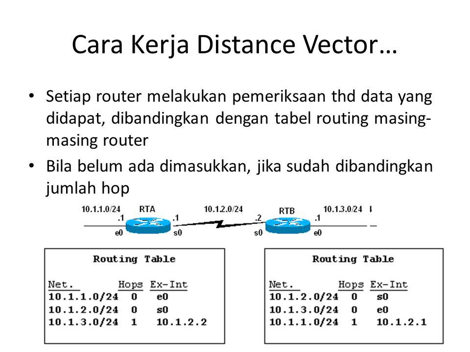 Cara Kerja Distance Vector… Setiap router melakukan pemeriksaan thd data yang didapat, dibandingkan dengan tabel routing masing- masing router Bila be