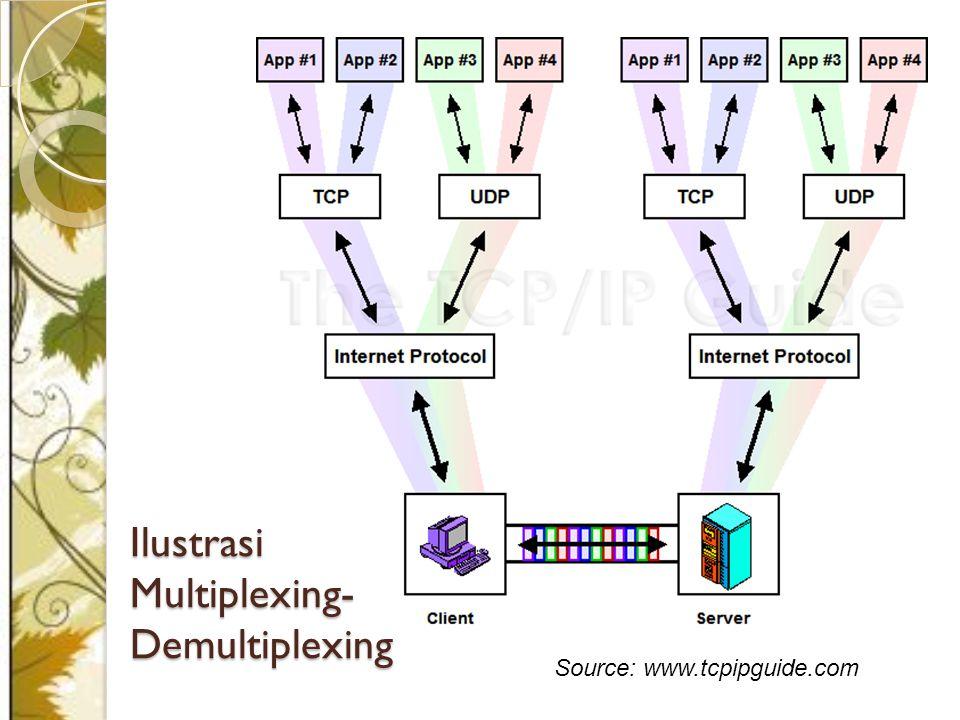 Source: www.tcpipguide.com Ilustrasi Multiplexing- Demultiplexing
