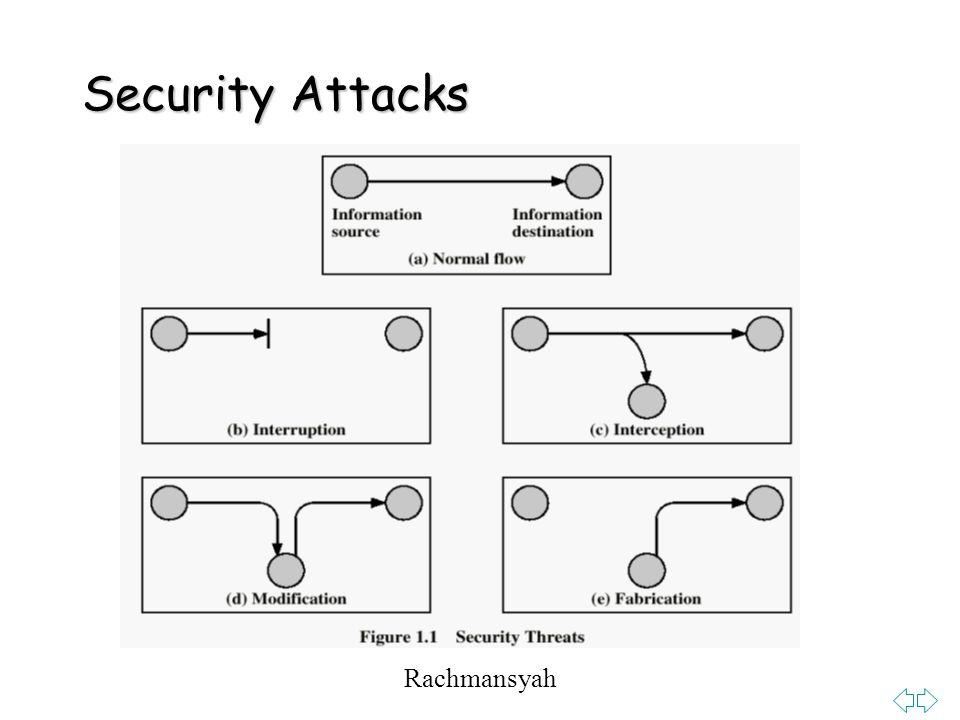 Rachmansyah Security Attacks