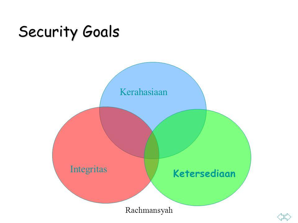 Rachmansyah Security Goals Integritas Kerahasiaan Ketersediaan