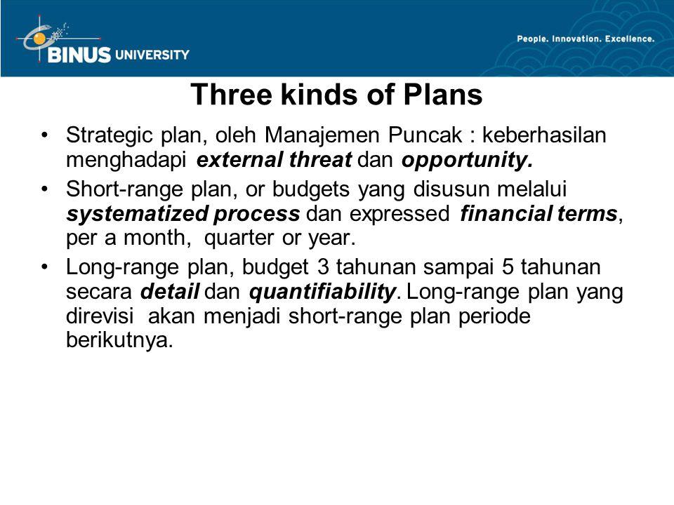 Three kinds of Plans Strategic plan, oleh Manajemen Puncak : keberhasilan menghadapi external threat dan opportunity. Short-range plan, or budgets yan