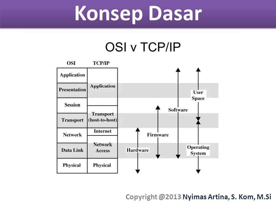Konsep Dasar Copyright @2013 Nyimas Artina, S. Kom, M.Si