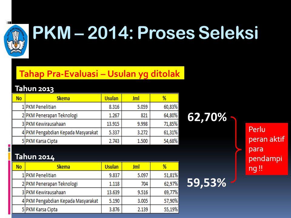 PKM – 2014: Proses Seleksi Tahun 2013 Tahun 2014 59,53% 62,70% Perlu peran aktif para pendampi ng !! Tahap Pra-Evaluasi – Usulan yg ditolak