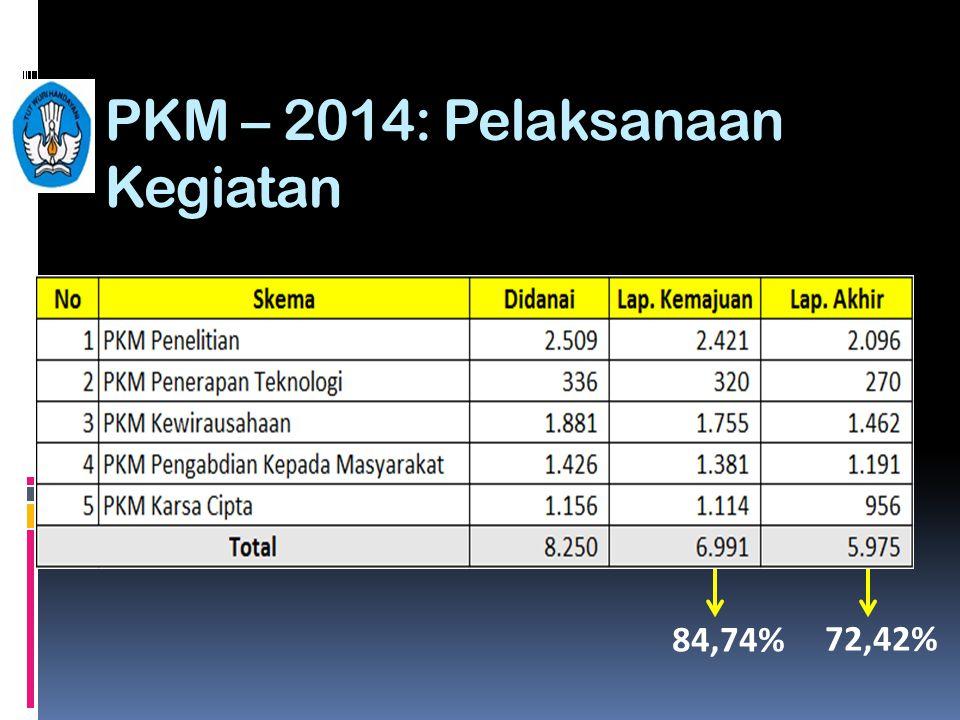 PKM – 2014: Pelaksanaan Kegiatan 84,74% 72,42%