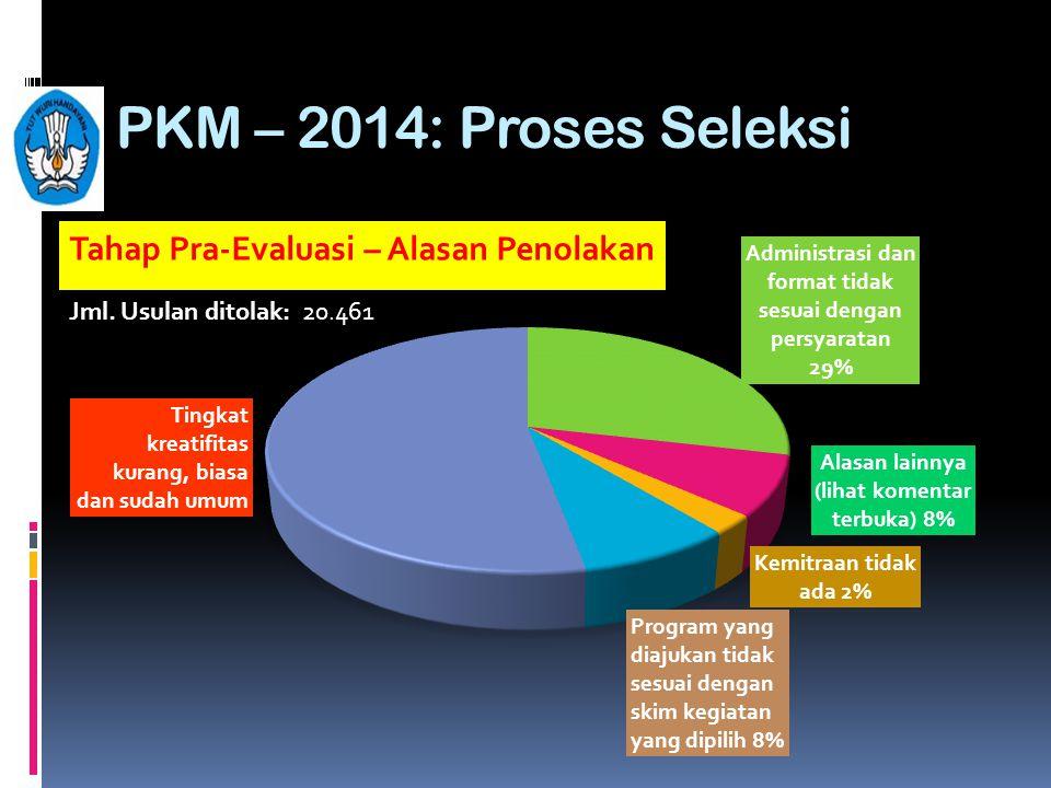 PKM – 2014: Proses Seleksi Tahap Pra-Evaluasi – Alasan Penolakan Jml. Usulan ditolak: 20.461