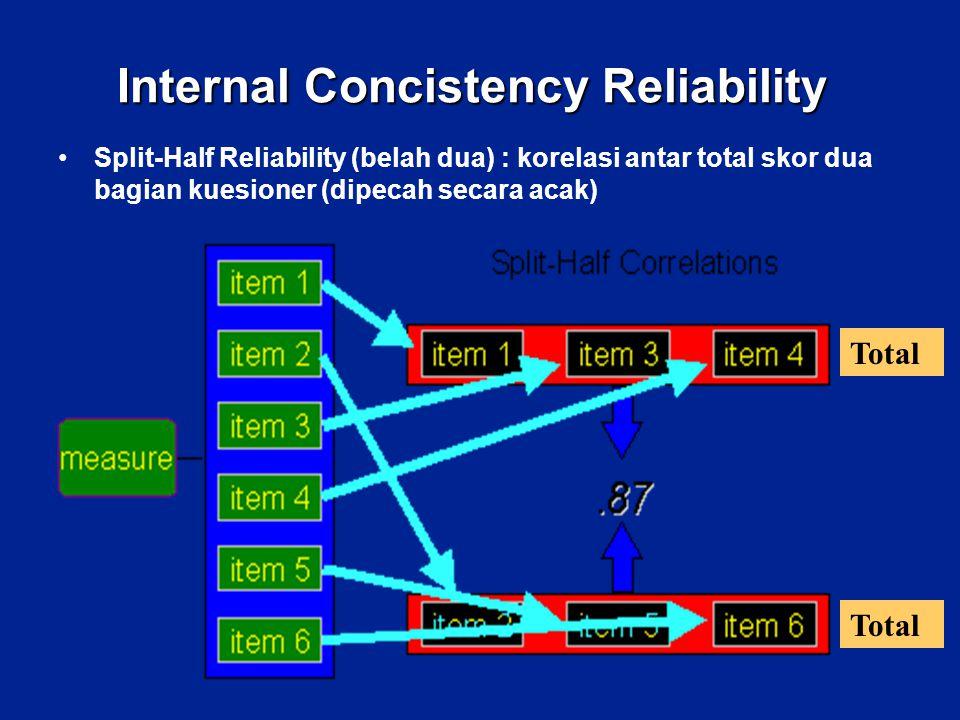 Internal Concistency Reliability Split-Half Reliability (belah dua) : korelasi antar total skor dua bagian kuesioner (dipecah secara acak) Total
