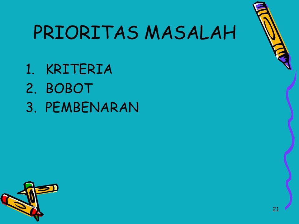 21 PRIORITAS MASALAH 1.KRITERIA 2.BOBOT 3.PEMBENARAN
