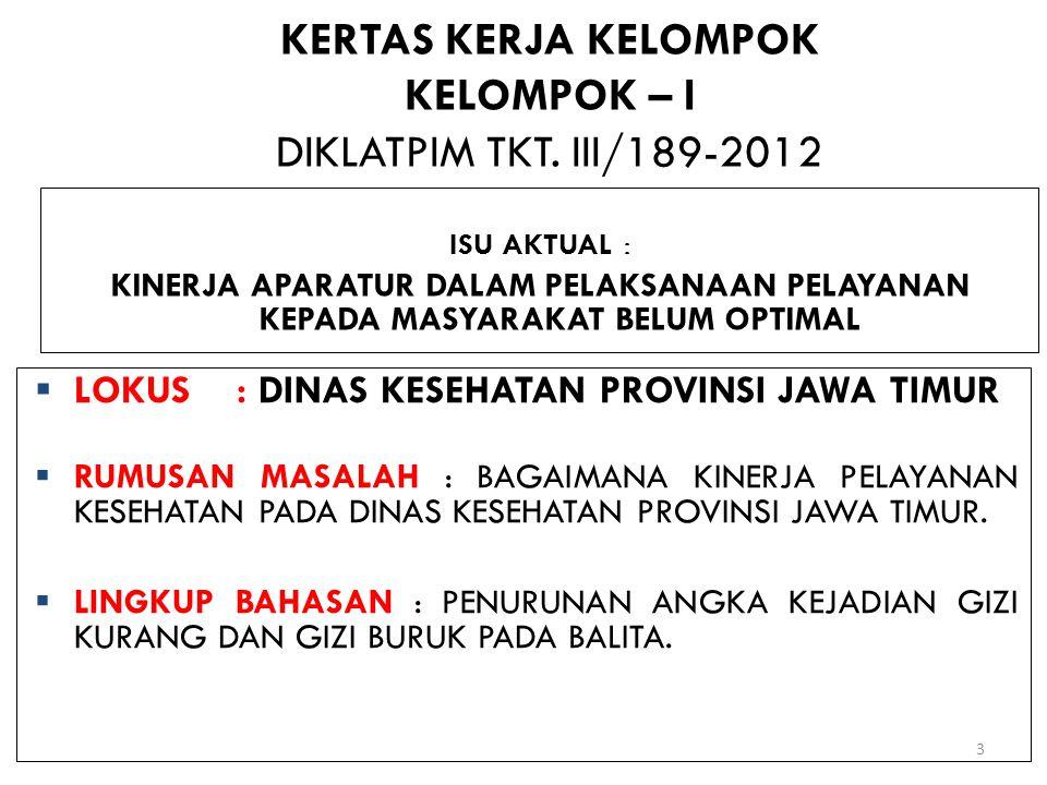 KERTAS KERJA KELOMPOK KELOMPOK – I DIKLATPIM TKT. III/189-2012 ISU AKTUAL : KINERJA APARATUR DALAM PELAKSANAAN PELAYANAN KEPADA MASYARAKAT BELUM OPTIM