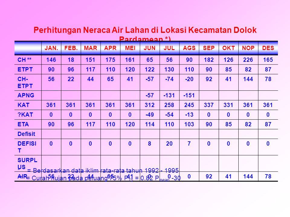 Perhitungan Neraca Air Lahan di Lokasi Kecamatan Dolok Pardamean *) JAN.FEB.MARAPRMEIJUNJULAGSSEPOKTNOPDES CH **14618151175161655690182126226165 ETPT9
