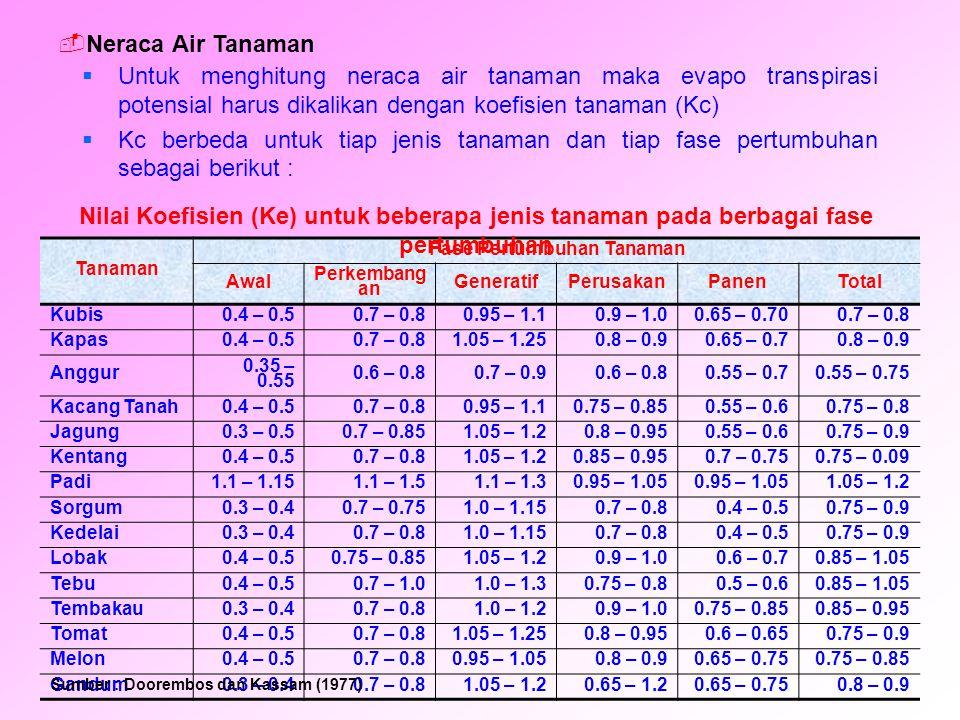Perhitungan Neraca Air Tanaman Padi Gogo (Kc = 0,99) Lokasi Kecamatan Dolok Pardamean JAN.FEB.MARAPRMEIJUNJULAGSSEPOKTNOPDES CH **146118151175161655690182126226165 ETPT899511610911912112910989848186 CH- ETPT 5723356642-56-73-19934214579 APNG-56-129-148 KAT361 312259247361331361 ?KAT00000-49-53-120000 ETA899511610911911410910289848186 Defisit DEFISI T 0000072070000 SURPL US AIR5723356642000934214579 * = Berdasarkan data iklim tahun 1992 - 1995 ** = Curah hujan pada peluang 75%
