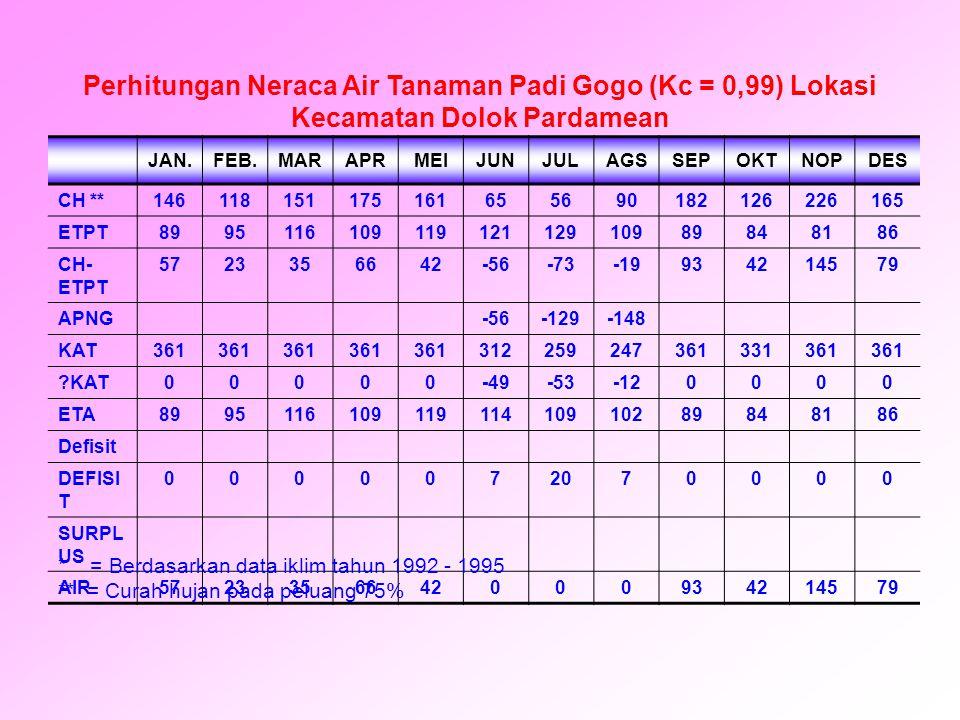 Perhitungan Neraca Air Tanaman Padi Gogo (Kc = 0,99) Lokasi Kecamatan Dolok Pardamean JAN.FEB.MARAPRMEIJUNJULAGSSEPOKTNOPDES CH **14611815117516165569