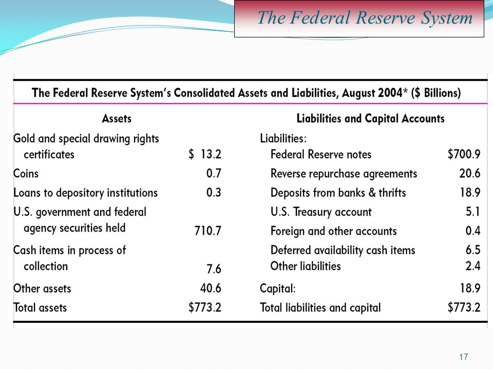17 The Federal Reserve System
