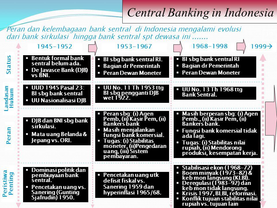 19 Central Banking in Indonesia 19 Peran dan kelembagaan bank sentral di Indonesia mengalami evolusi dari bank sirkulasi hingga bank sentral spt dewas
