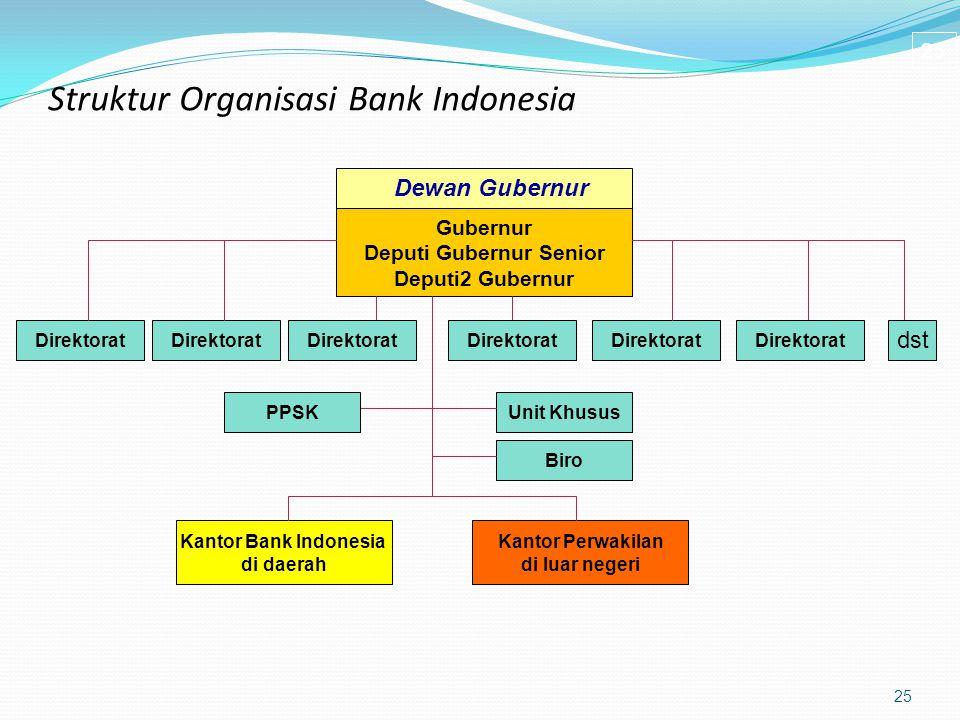 Struktur Organisasi Bank Indonesia 25 Dewan Gubernur Gubernur Deputi Gubernur Senior Deputi2 Gubernur Direktorat Kantor Bank Indonesia di daerah Kanto