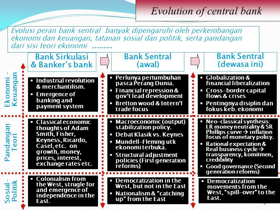 4 Evolution of central bank 4 Evolusi peran bank sentral banyak dipengaruhi oleh perkembangan ekonomi dan keuangan, tatanan sosial dan politik, serta