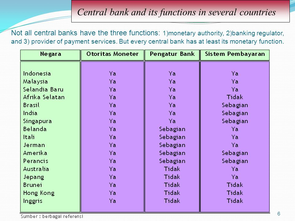 6 Central bank and its functions in several countries Not all central banks have the three functions: 1)monetary authority, 2)banking regulator, and 3