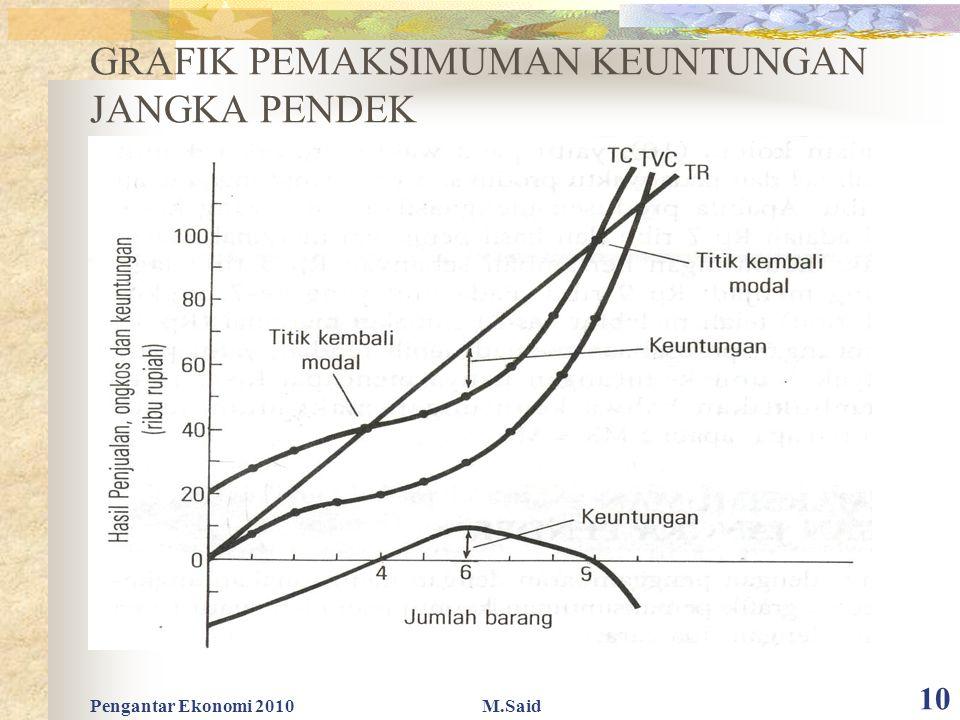 Pengantar Ekonomi 2010M.Said 10 GRAFIK PEMAKSIMUMAN KEUNTUNGAN JANGKA PENDEK