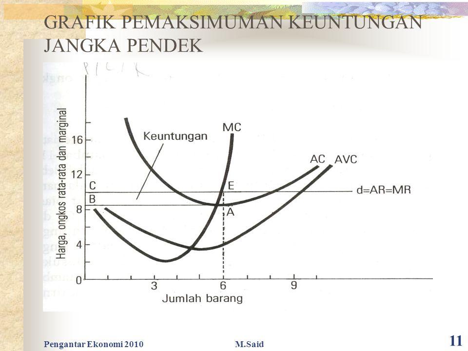Pengantar Ekonomi 2010M.Said 11 GRAFIK PEMAKSIMUMAN KEUNTUNGAN JANGKA PENDEK