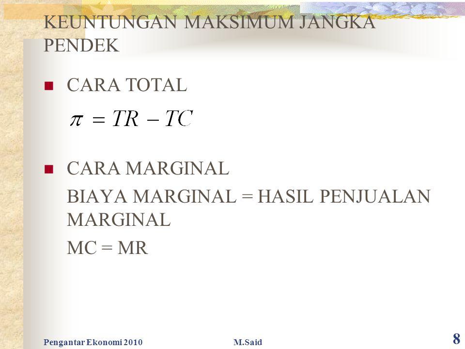 Pengantar Ekonomi 2010M.Said 8 KEUNTUNGAN MAKSIMUM JANGKA PENDEK CARA TOTAL CARA MARGINAL BIAYA MARGINAL = HASIL PENJUALAN MARGINAL MC = MR
