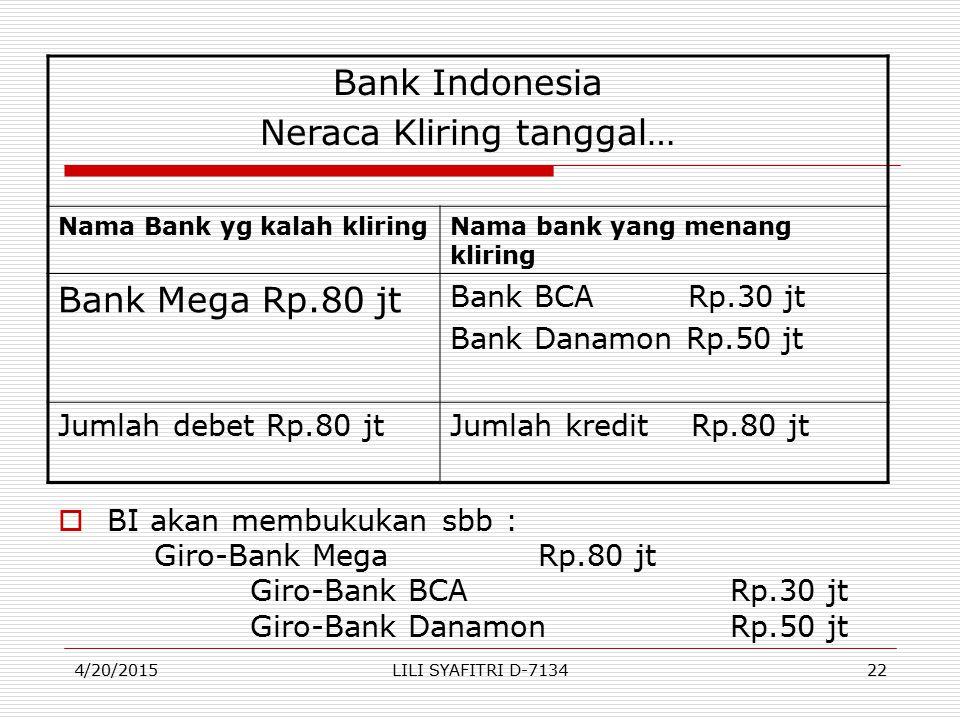  BI akan membukukan sbb : Giro-Bank MegaRp.80 jt Giro-Bank BCARp.30 jt Giro-Bank DanamonRp.50 jt Bank Indonesia Neraca Kliring tanggal… Nama Bank yg kalah kliringNama bank yang menang kliring Bank Mega Rp.80 jt Bank BCA Rp.30 jt Bank Danamon Rp.50 jt Jumlah debet Rp.80 jtJumlah kredit Rp.80 jt 4/20/201522LILI SYAFITRI D-7134