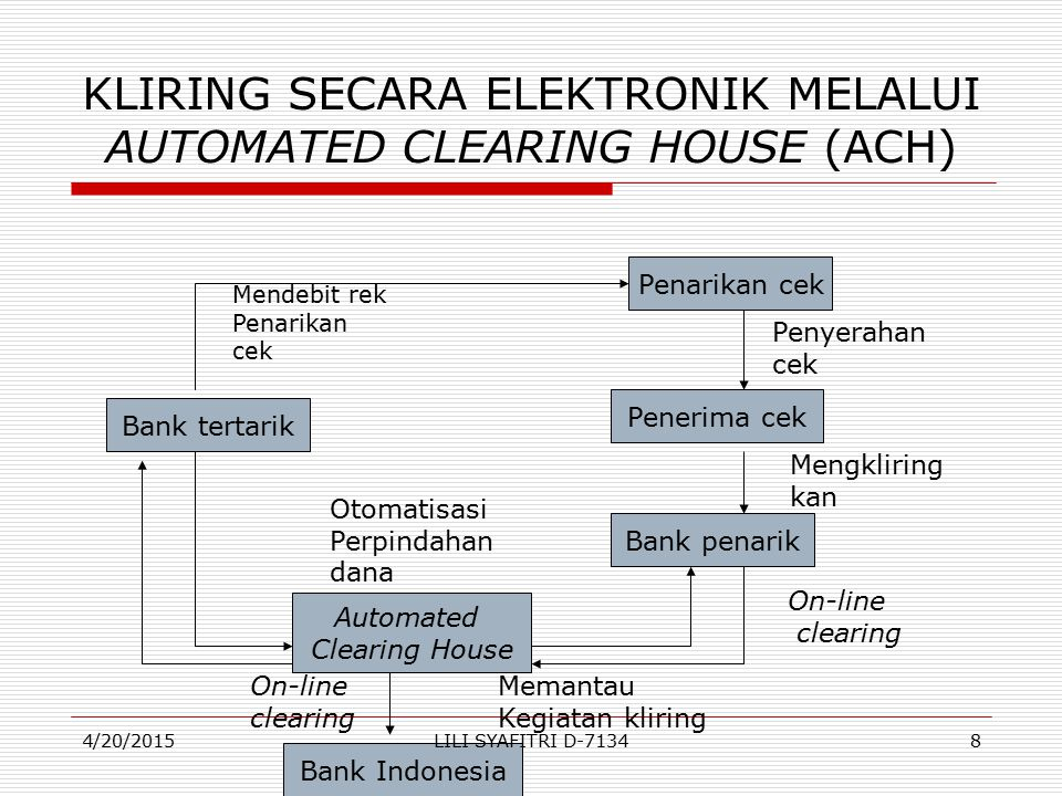 KLIRING SECARA ELEKTRONIK MELALUI AUTOMATED CLEARING HOUSE (ACH) Bank tertarik Bank penarik Penerima cek Penarikan cek Automated Clearing House Mendebit rek Penarikan cek Otomatisasi Perpindahan dana Penyerahan cek Mengkliring kan On-line clearing Bank Indonesia Memantau Kegiatan kliring On-line clearing 4/20/20158LILI SYAFITRI D-7134