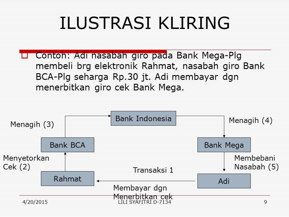Bank Mega membuat neraca kliring, akan dapat diketahui kekalahan kliringnya sbb : KKliringRp.80 jt BI – giroRp.80 jt PT.Bank Mega Neraca kliring Kalah kliring…Rp.80 jt Warkat debet masuk…Rp.30 jt Warkat debet keluar…Rp.50 jt Keseimbangan…Rp.80 jt 4/20/201520LILI SYAFITRI D-7134