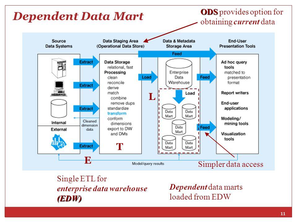 11 E T L Single ETL for enterprise data warehouse(EDW) Simpler data access ODS ODS provides option for obtaining current data Dependent data marts loa