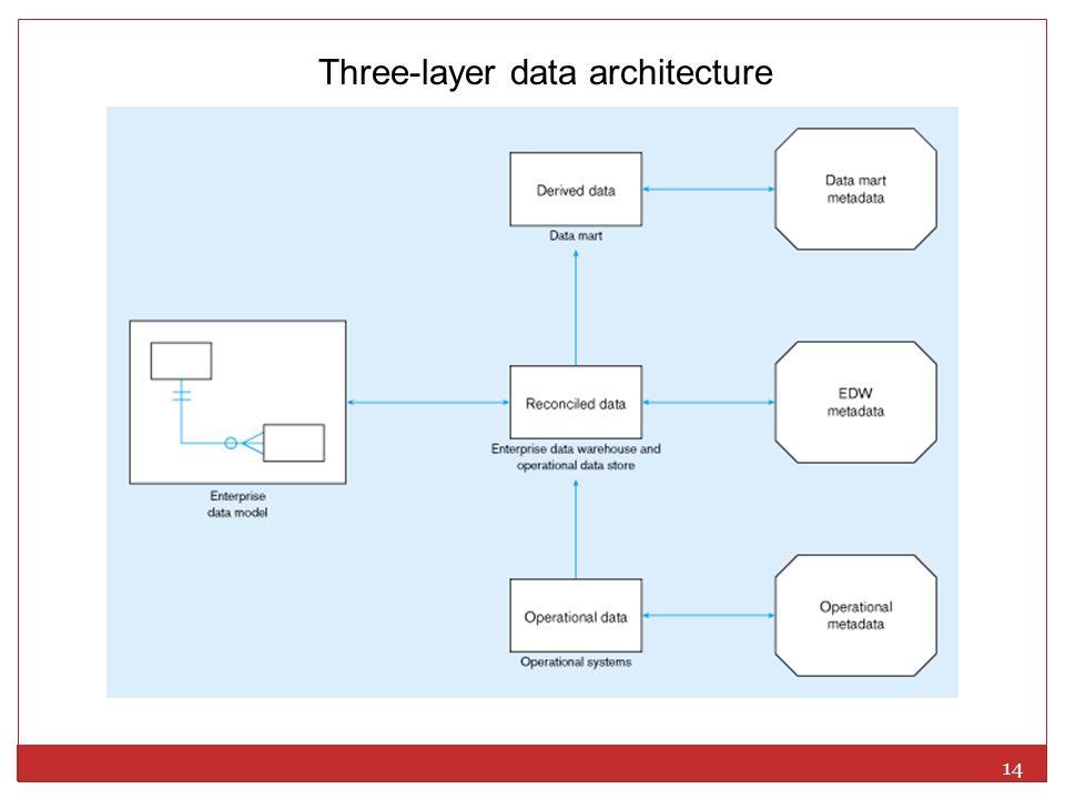 14 Three-layer data architecture