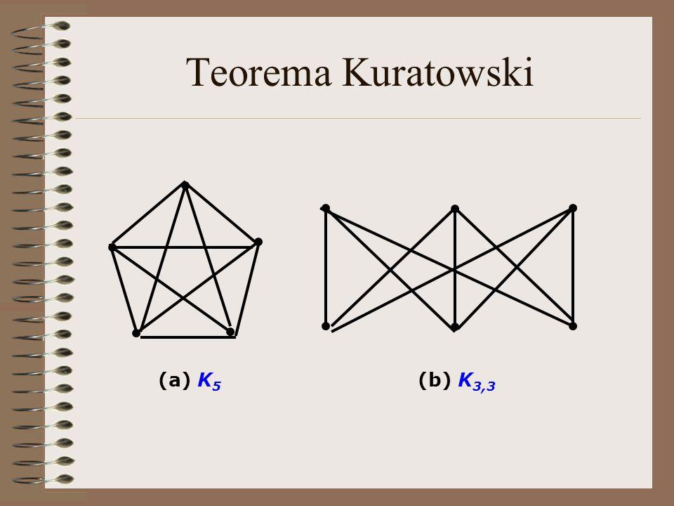 Teorema Kuratowski (a) K 5 (b) K 3,3