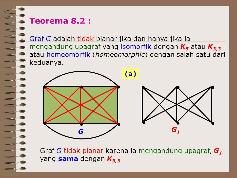 Teorema 8.2 : Graf G adalah tidak planar jika dan hanya jika ia mengandung upagraf yang isomorfik dengan K 5 atau K 3,3 atau homeomorfik (homeomorphic