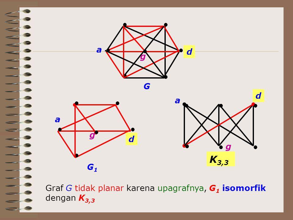 ● ●● ● ● ● ●● ●● ● ● a a d d K 3,3 G ●● ●● ● a d G1G1 ● g g g ● Graf G tidak planar karena upagrafnya, G 1 isomorfik dengan K 3,3