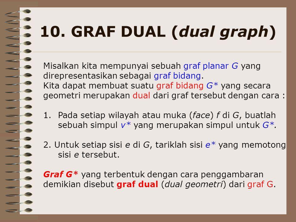 10. GRAF DUAL (dual graph) Misalkan kita mempunyai sebuah graf planar G yang direpresentasikan sebagai graf bidang. Kita dapat membuat suatu graf bida