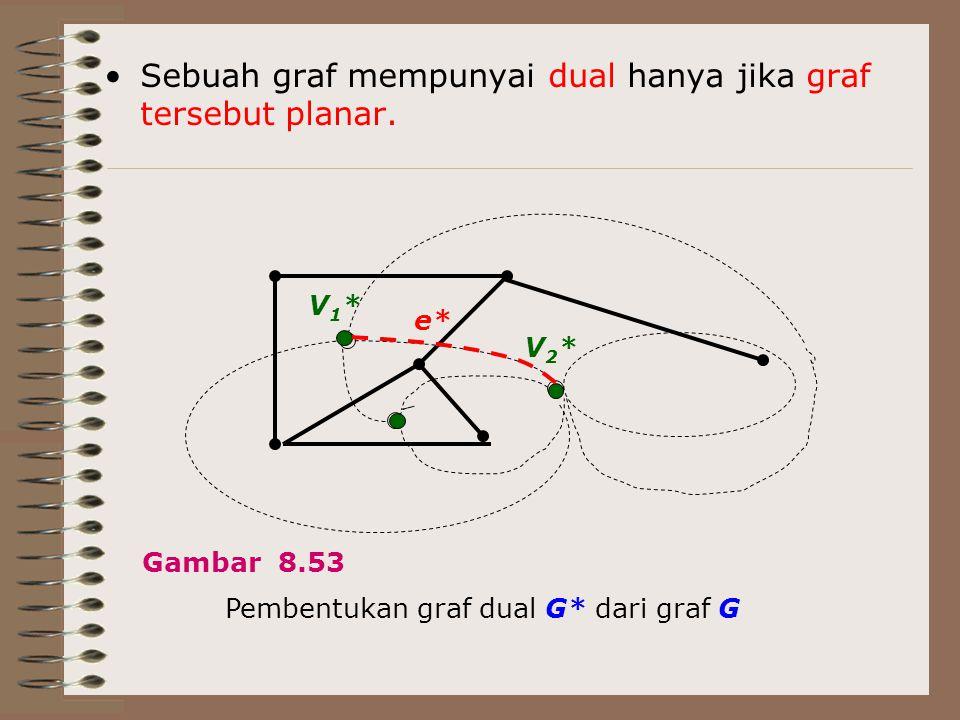 Sebuah graf mempunyai dual hanya jika graf tersebut planar. Gambar 8.53 Pembentukan graf dual G* dari graf G V1*V1* V2*V2* e*
