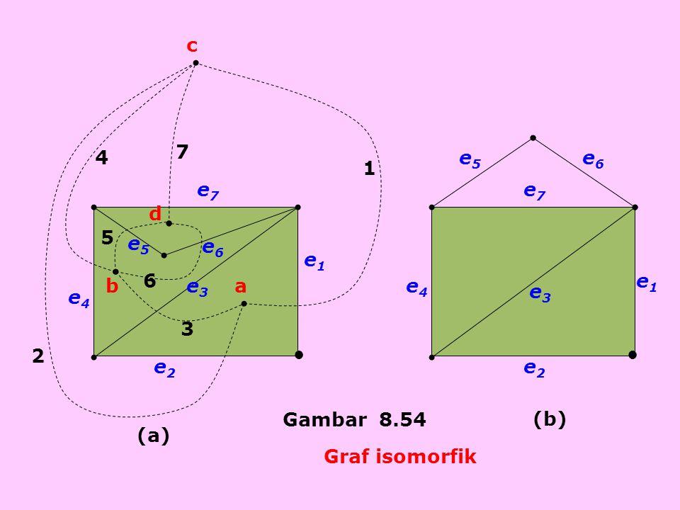 7 6 5 4 3 2 1 d c ba e6e6 e5e5 e3e3 e4e4 e2e2 e1e1 e7e7 e1e1 e2e2 e3e3 e4e4 e5e5 e6e6 e7e7 Gambar 8.54 (a) (b) Graf isomorfik ●●