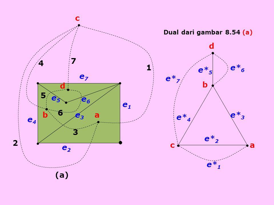 ● 7 6 5 4 3 2 1 d c ba e6e6 e5e5 e3e3 e4e4 e2e2 e1e1 e7e7 (a) a b c d e* 7 e* 6 e* 5 e* 4 e* 3 e* 2 e* 1 Dual dari gambar 8.54 (a)