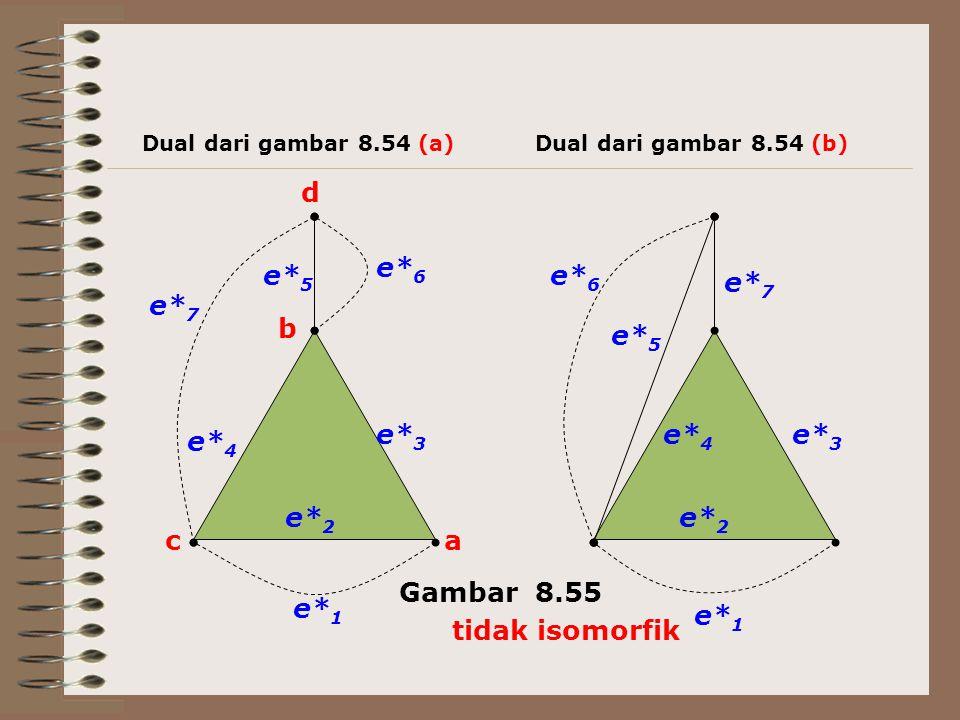 a b c d e* 7 e* 6 e* 5 e* 4 e* 3 e* 2 e* 1 e* 2 e* 3 e* 4 e* 5 e* 6 e* 7 Dual dari gambar 8.54 (a)Dual dari gambar 8.54 (b) Gambar 8.55 tidak isomorfi