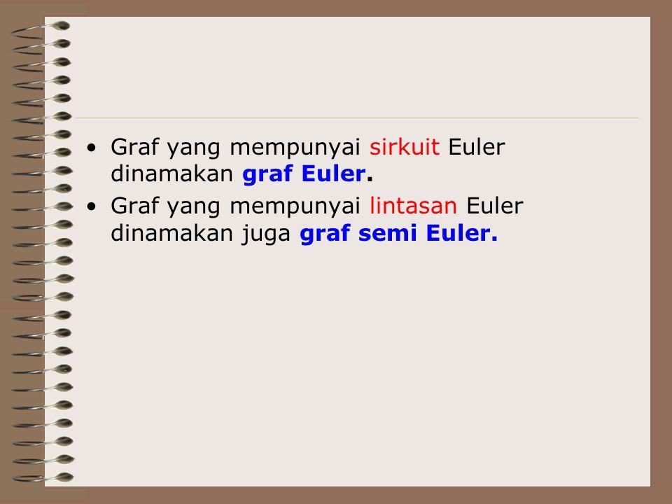 Graf yang mempunyai sirkuit Euler dinamakan graf Euler. Graf yang mempunyai lintasan Euler dinamakan juga graf semi Euler.