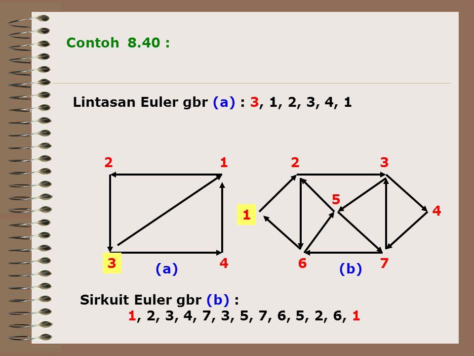 1 23 4 76 5 Contoh 8.40 : Lintasan Euler gbr (a) : 3, 1, 2, 3, 4, 1 1 34 2 (a) (b) Sirkuit Euler gbr (b) : 1, 2, 3, 4, 7, 3, 5, 7, 6, 5, 2, 6, 1