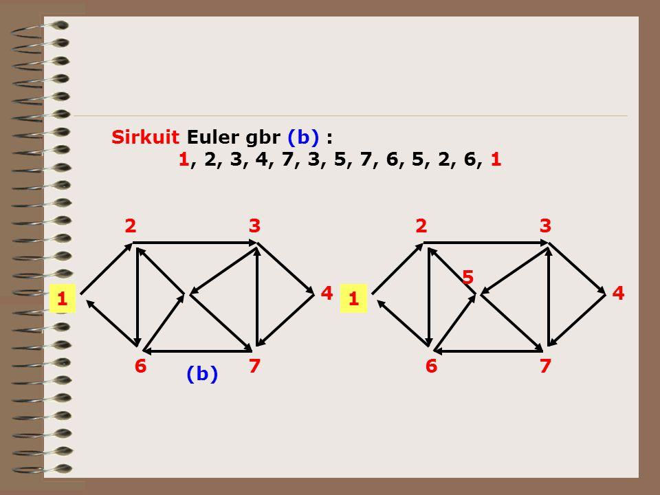 1 23 4 76 5 (b) Sirkuit Euler gbr (b) : 1, 2, 3, 4, 7, 3, 5, 7, 6, 5, 2, 6, 1 1 23 4 76