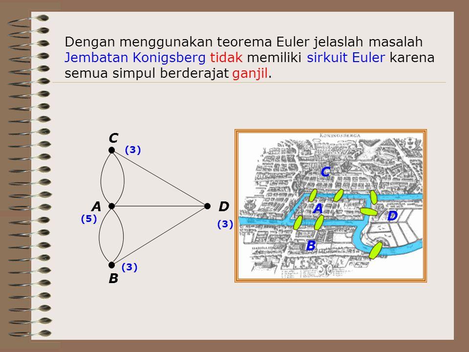 Dengan menggunakan teorema Euler jelaslah masalah Jembatan Konigsberg tidak memiliki sirkuit Euler karena semua simpul berderajat ganjil. A B C D (3)