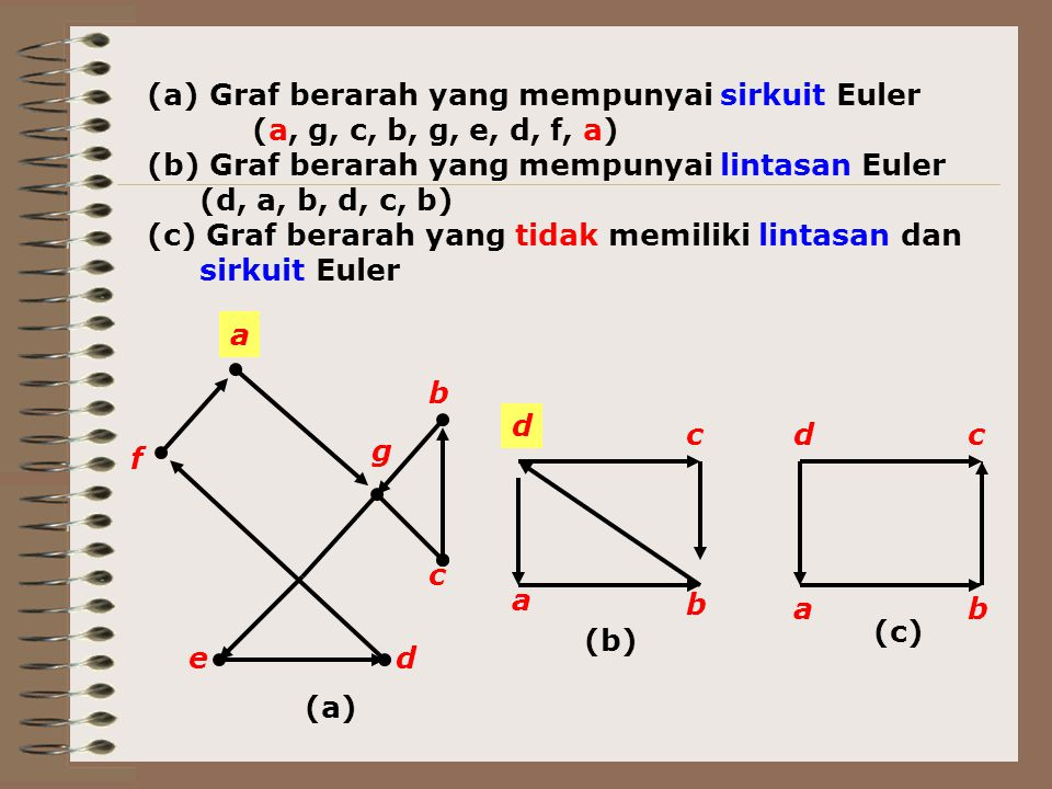 b a c d (b) ba cd (c) (a) Graf berarah yang mempunyai sirkuit Euler (a, g, c, b, g, e, d, f, a) (b) Graf berarah yang mempunyai lintasan Euler (d, a,