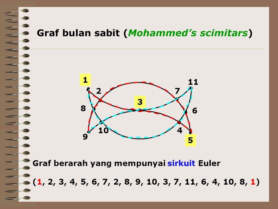 ● ● ● ● ● ● ● 8 1 9 3 6 11 5 4 72 10 Graf berarah yang mempunyai sirkuit Euler (1, 2, 3, 4, 5, 6, 7, 2, 8, 9, 10, 3, 7, 11, 6, 4, 10, 8, 1) Graf bulan