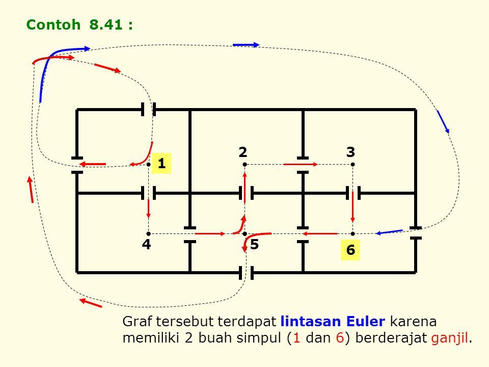 Contoh 8.41 : 1 5 2 6 3 4 Graf tersebut terdapat lintasan Euler karena memiliki 2 buah simpul (1 dan 6) berderajat ganjil.