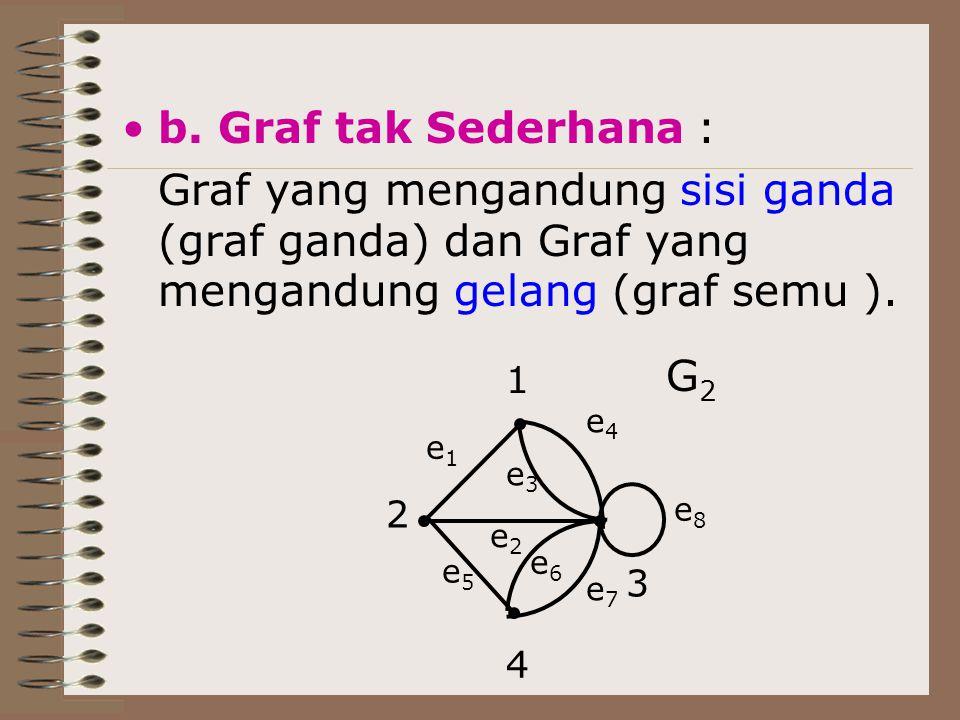 b. Graf tak Sederhana : Graf yang mengandung sisi ganda (graf ganda) dan Graf yang mengandung gelang (graf semu ). G2G2 2 3 4 1 e1e1 e7e7 e6e6 e5e5 e2