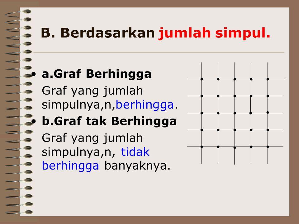 B. Berdasarkan jumlah simpul. a.Graf Berhingga Graf yang jumlah simpulnya,n,berhingga. b.Graf tak Berhingga Graf yang jumlah simpulnya,n, tidak berhin